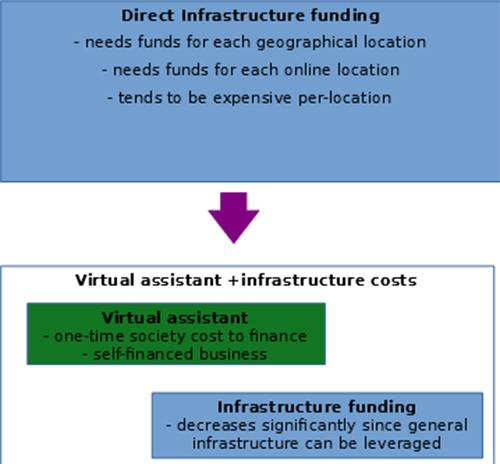 Figure 1: Funding requirements for accessibility